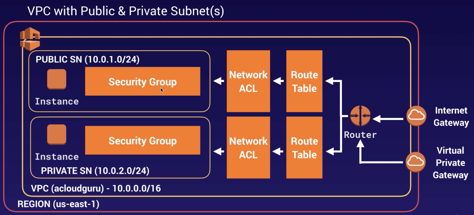 AWS Certified Solutions Architect Summary – Jose Carvajal