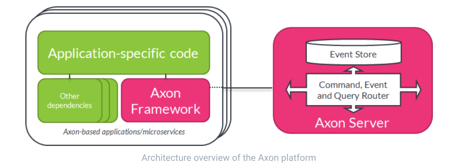 Axon - CQRS with Spring Boot by examples – Jose Carvajal